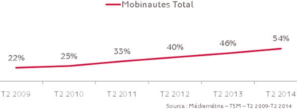 mobinautes-juin-2014