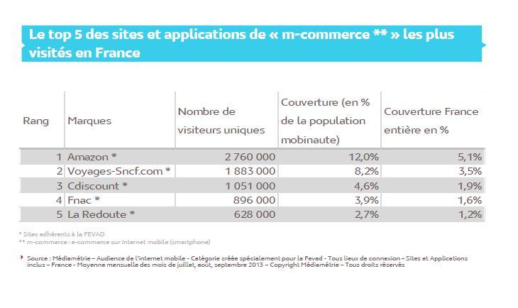 top-sites-m-commerce