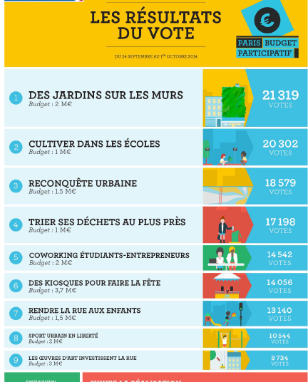 budget participatif-paris