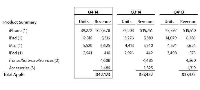 tableau-resultats-produits-apple-t4-2013-2014