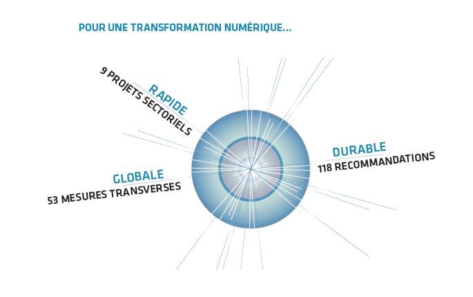 pour une transformation numerique