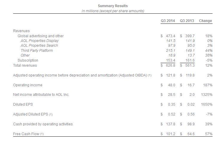 résultats-AOL-T3-2014