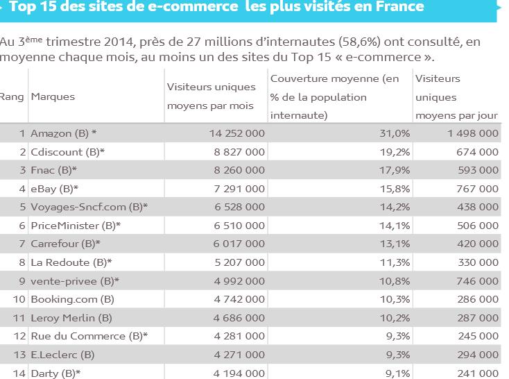 sites ecommerce France FEVAD