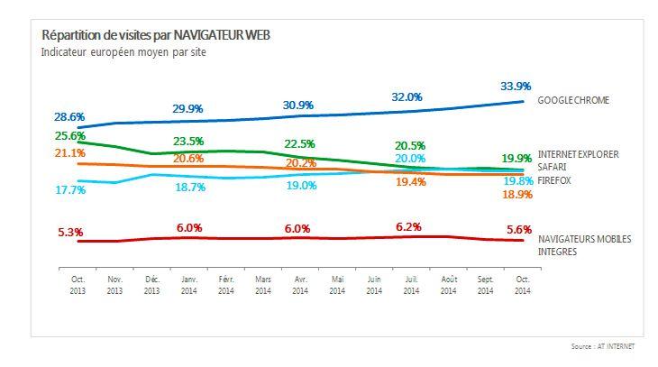 atinternet-navigateurs-parts-marche-europe-octobre-2014