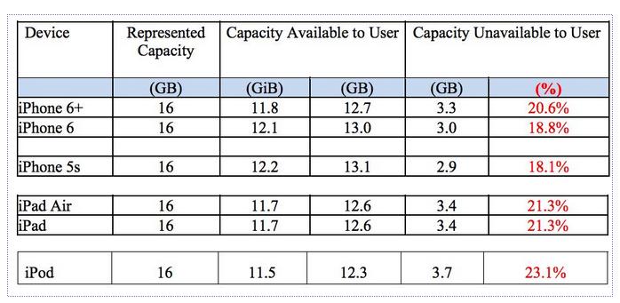 device-capacity