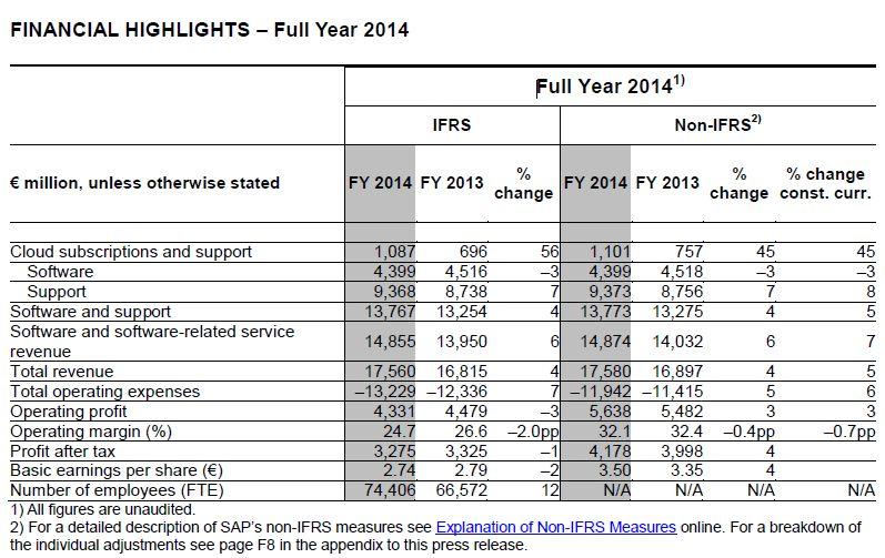 résultats-financiers-SAP-2014-tableau