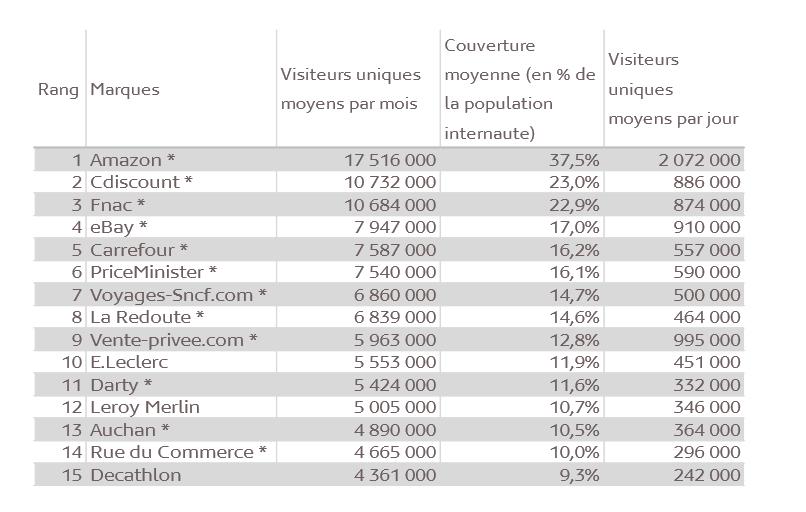 Top 15 des sites d'e-commerce les plus visités en France