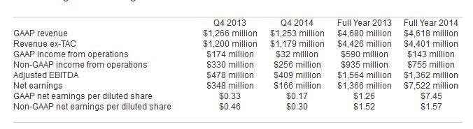 yahoo-resultats-financiers-2014