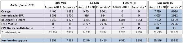 anfr-antennes-4g-fevrier-2015