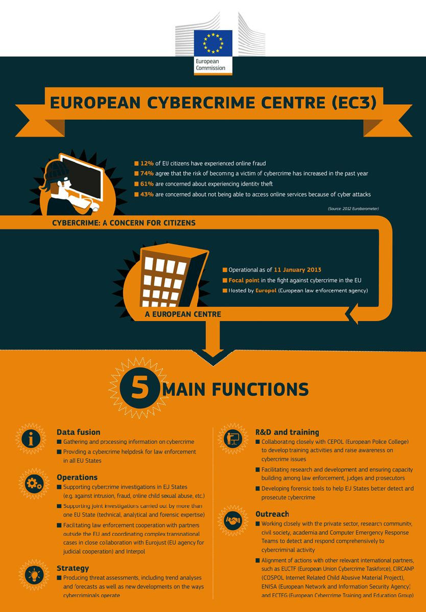 cybercrime-infographie-EC3
