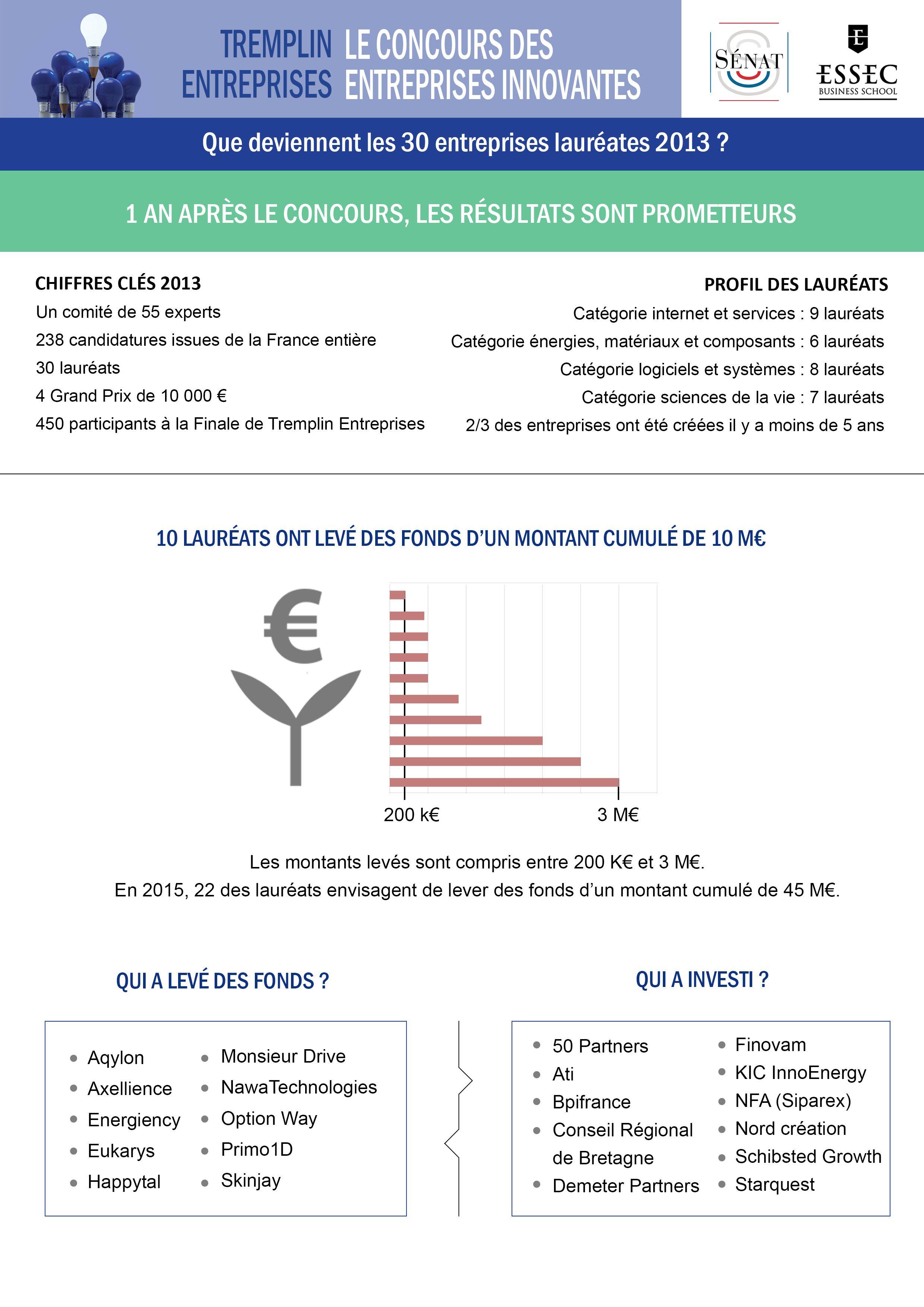 infographie-tremplin-entreprises-1