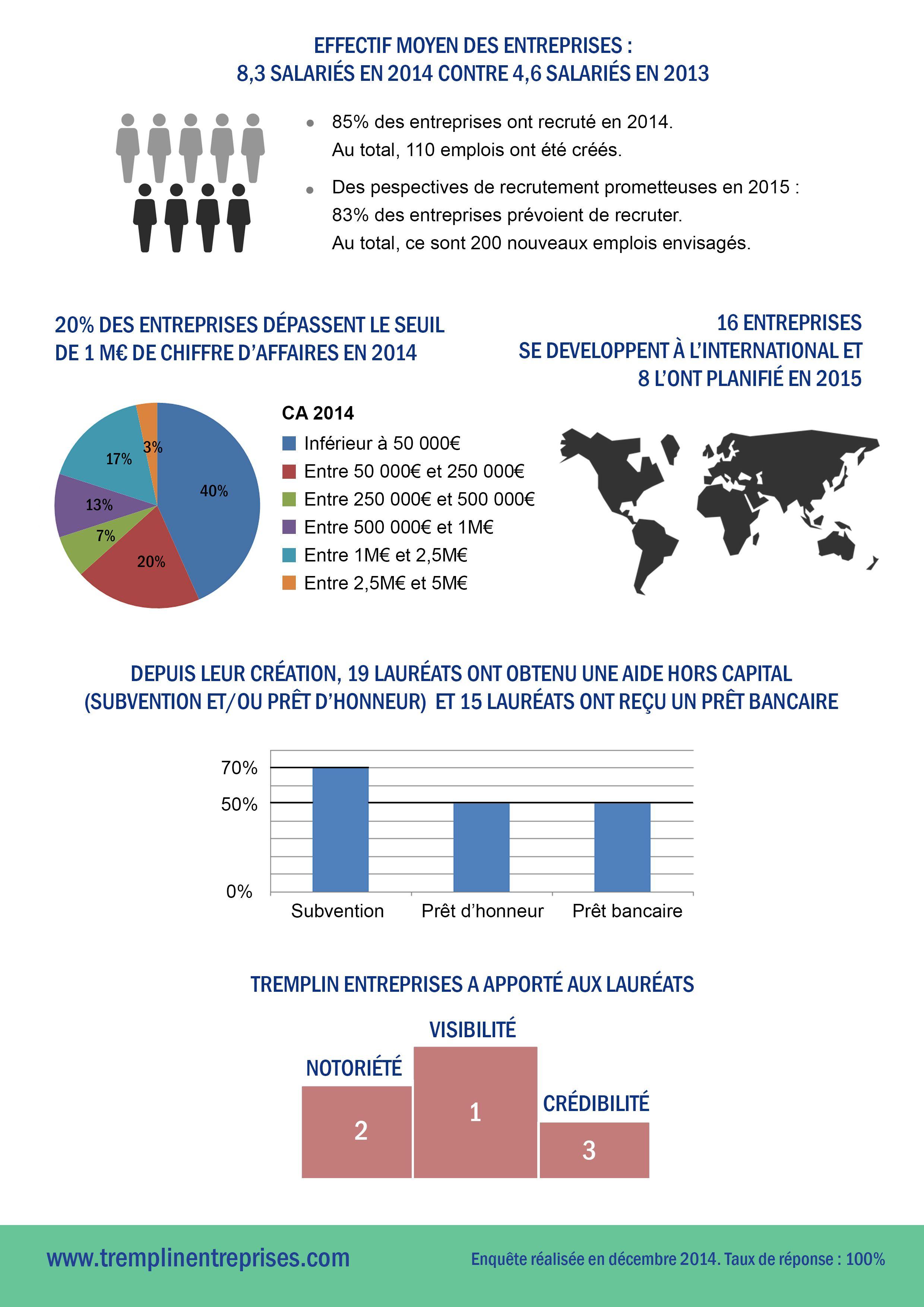 infographie-tremplin-entreprises-2