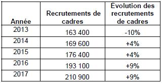 recrutements-cadres-2015