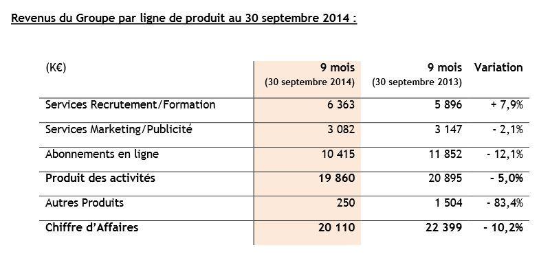 resultats-financiers-viadeo-9-premiers-mois-2014