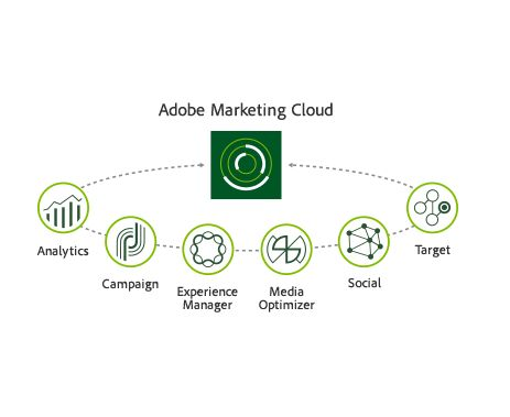 adobe-marketing-cloud-domaines-traites