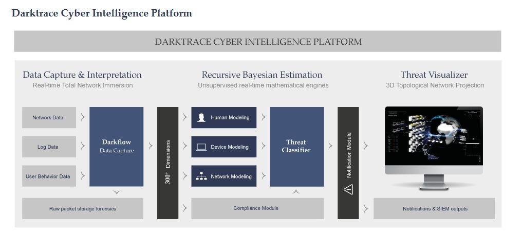 darktrace-cyber-intelligence-platform