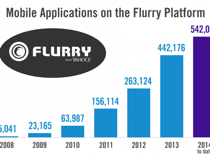 flurry by yahoo