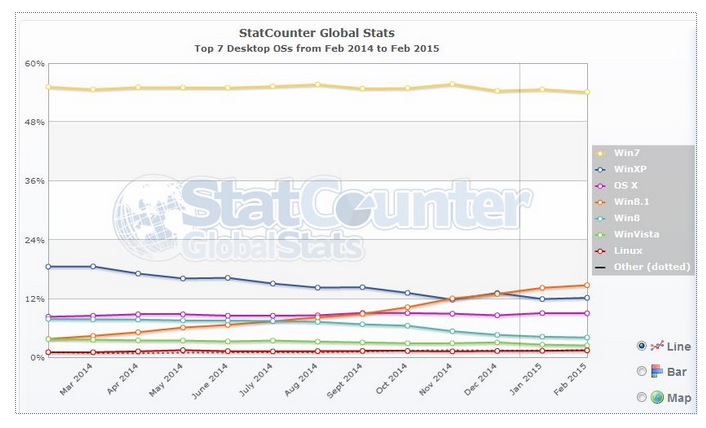 statcounter windows XP