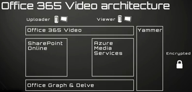 office-365-video-architecture