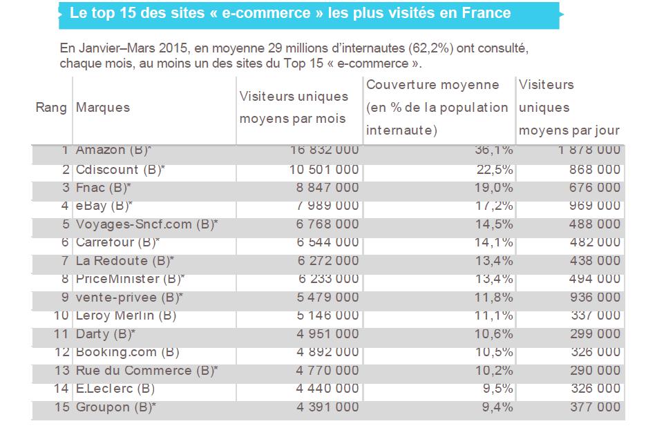 top15-ecommerce