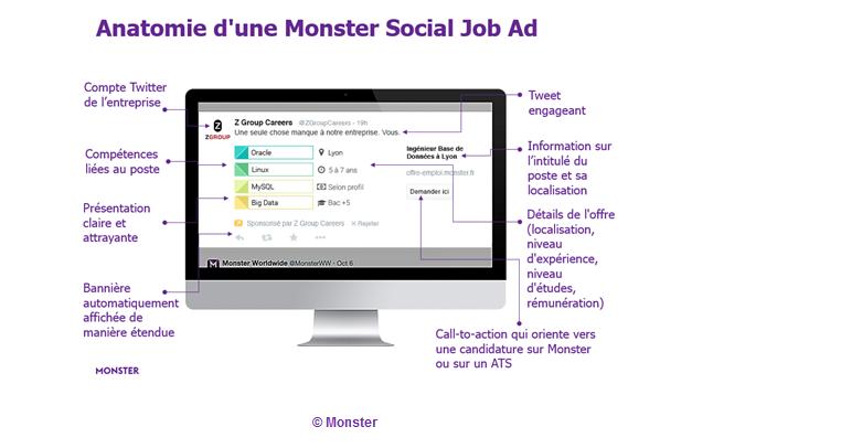 Monster Social Job Ads