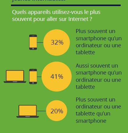 Baromètre Consommateur 2015 Google