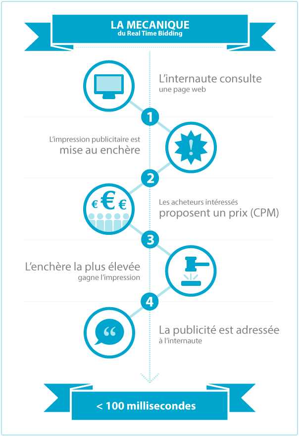 adcleek-real-time-bidding