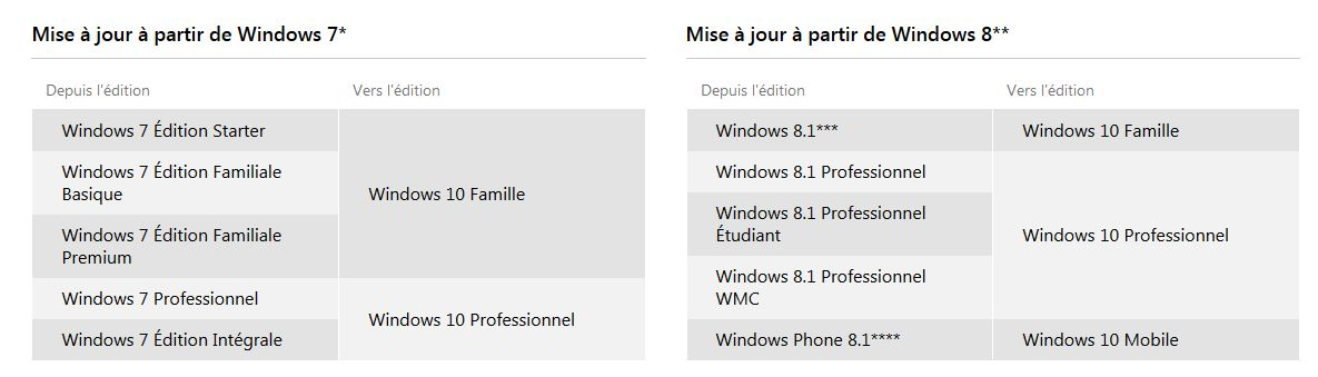 mise-jour-windows-10