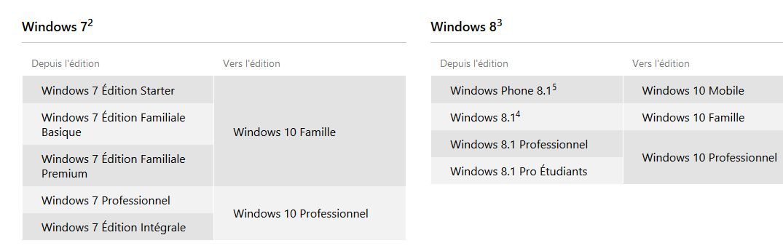windows-10-migration-tableau-correspondance