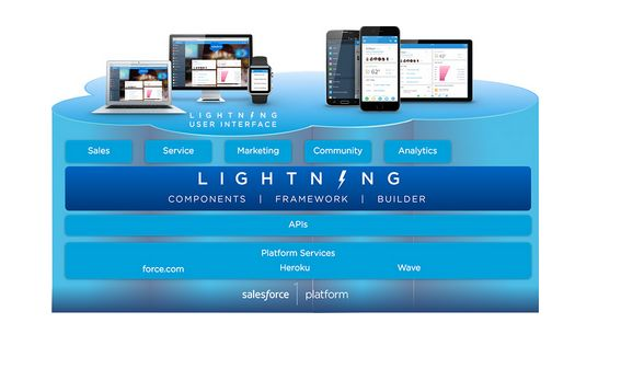 salesforce-lightning-schema