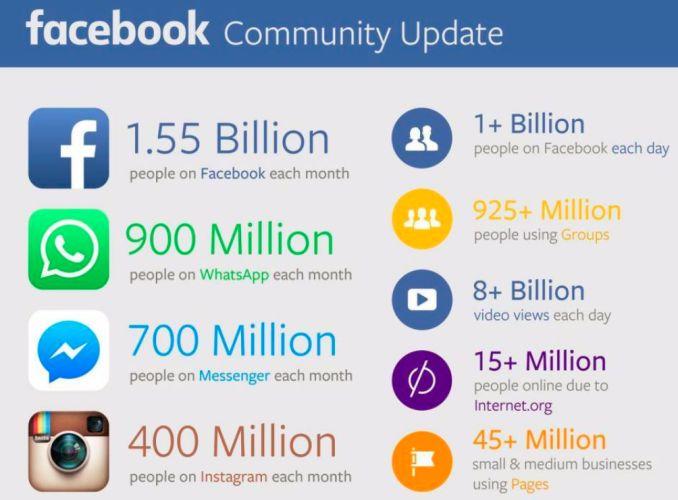 facebook-update-T3-2015