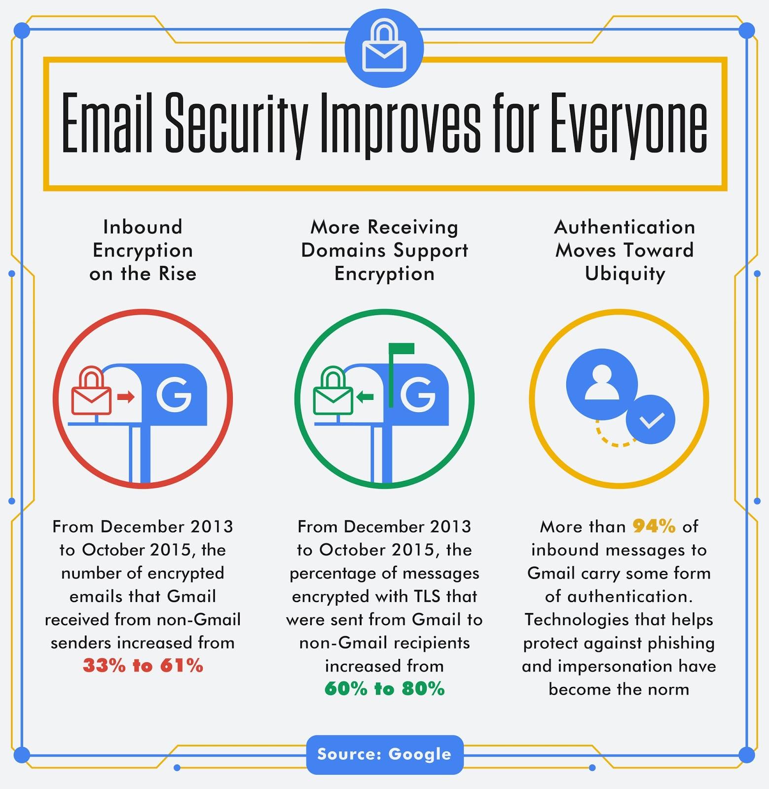 gmail-securite-ameliore-pour-tous