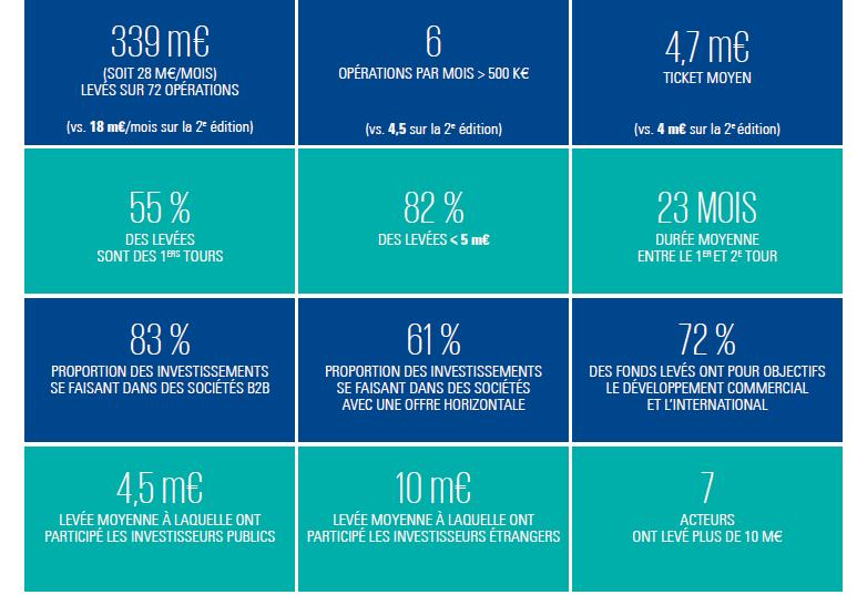 Baromètre des levée de fonds Software KPMG-AFDEL