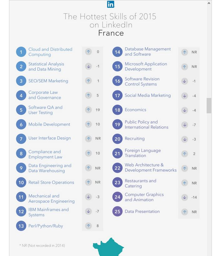 linkedin-talents-recherches-france