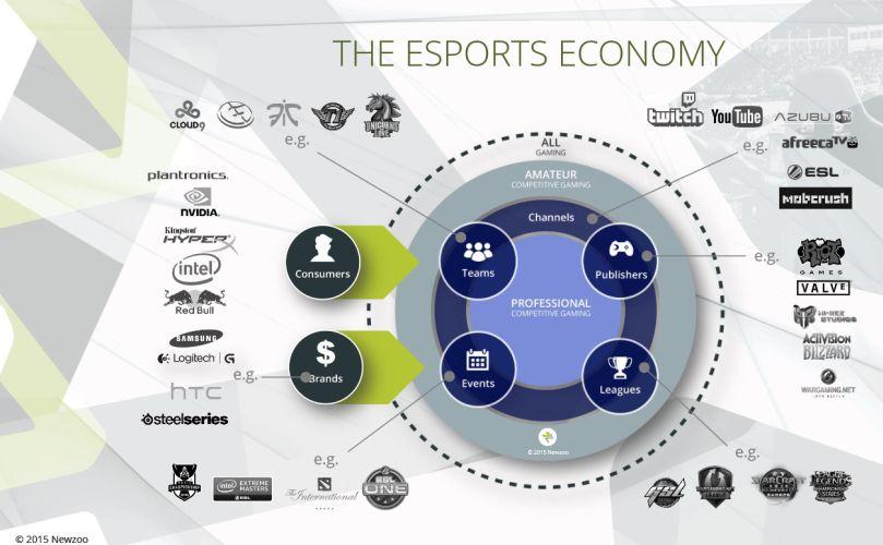 esport-economie-newzoo