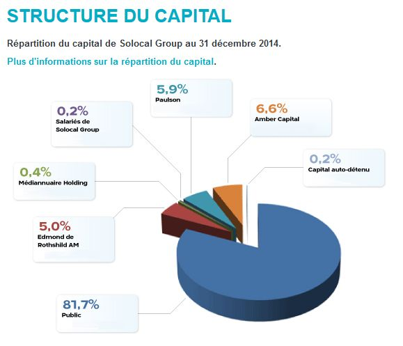 structure-capital-groupe-solocal