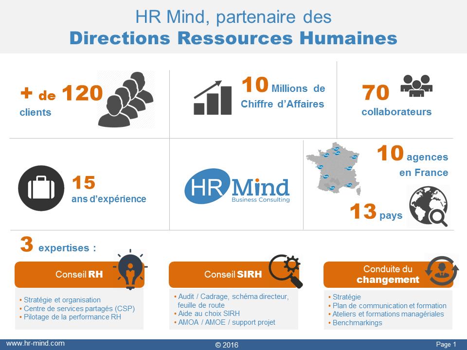 HR-Mind-chiffres-clés