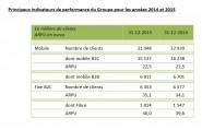 indicateurs-clients-SFR-2015