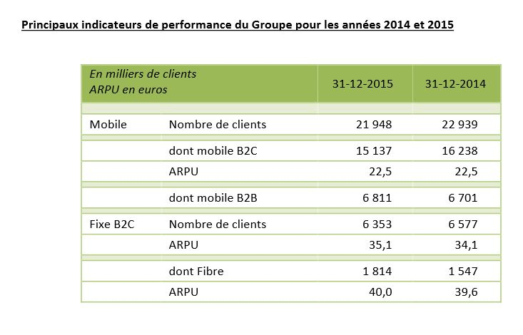 indicateurs-clients-SFR-2015