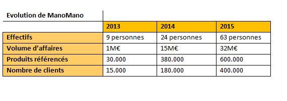 manomano-KPI
