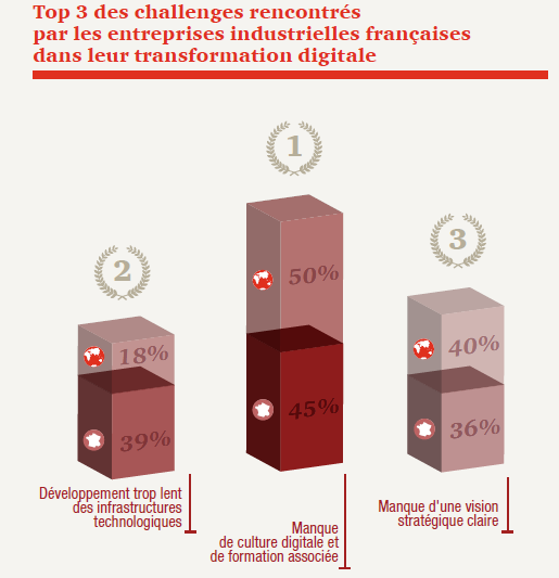 "Etude PwC ""Industry 4.0 : Building the digital enterprise"""