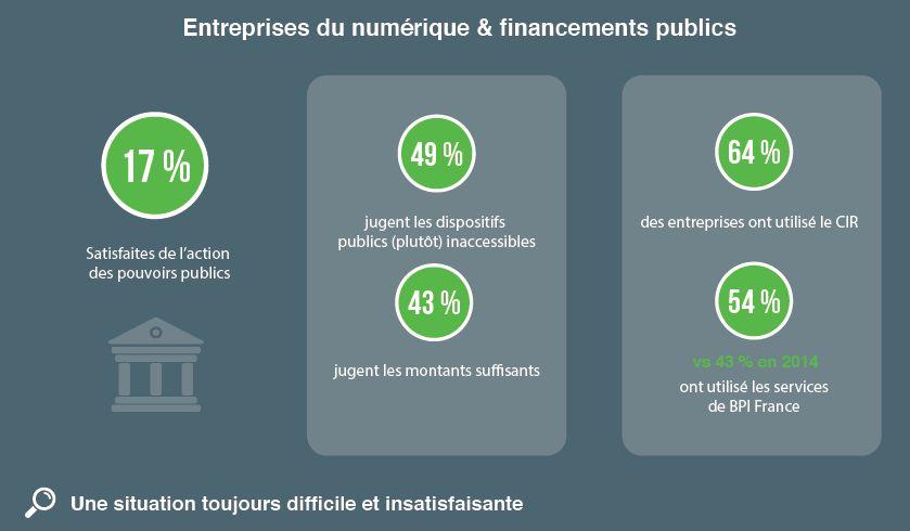 financement-PME-numerique