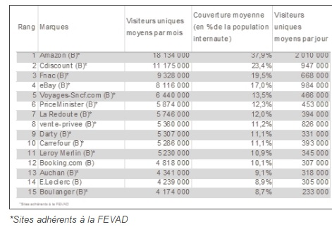 Top 15 des sites e-commerce les plus visités en France Copyright : FEVAD