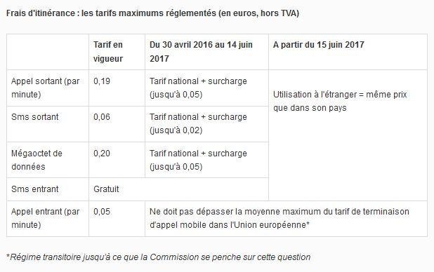tarif-roaming