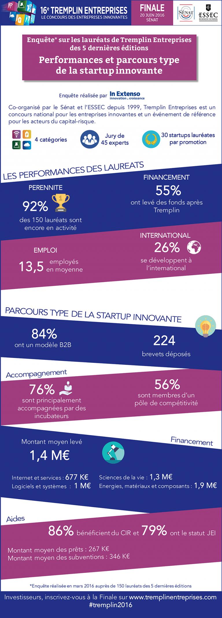 Infographie_Enquete_Laureats_Tremplin_Entreprises-768x2139