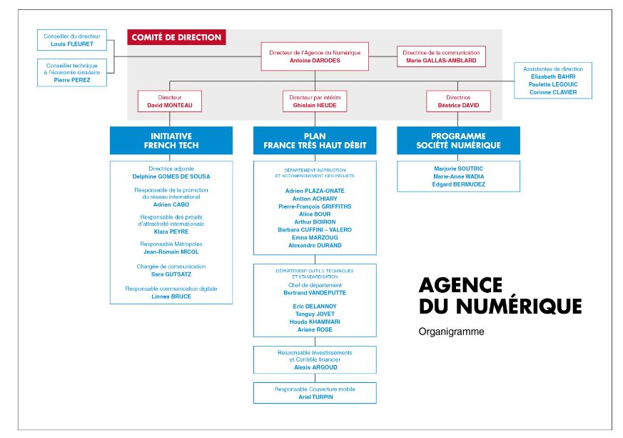 agence-numerique-organigramme-juin-2016