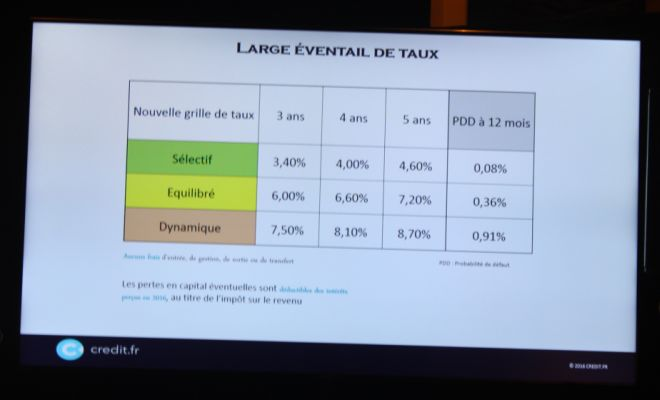 taux-creditFR-juillet-2016