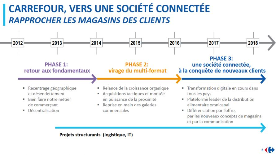 carrefour-societe-connectee