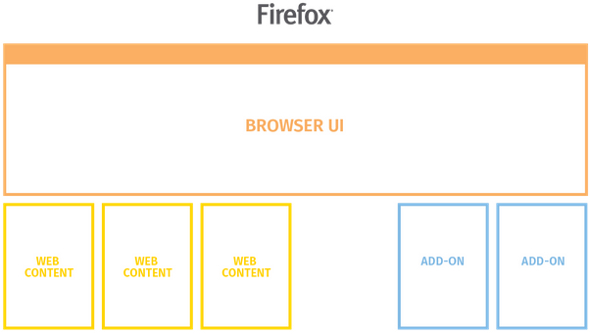firefox-multi-process-2017-2
