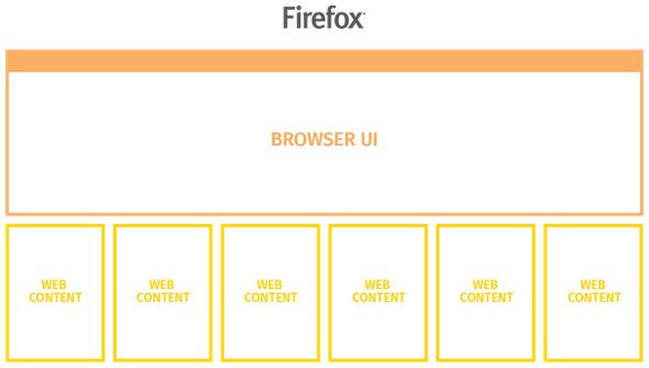 firefox-multi-process-2017